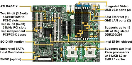 Tyan S2735-8M dual socket 604 motherboard. Tyan Tiger I7501R S2735G3NR-8M dual xeon server board, Chipser Intel� E7501 server, FSB 400/533, Up to 12 Gb, 3 PCI -X, 2 PCI, 2 PCI 64, Integrated Video, Dual Lan, Serial ATA RAID, ATX.